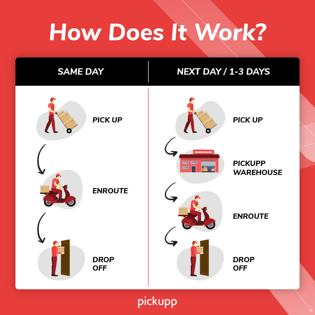 Same Day Delivery and Next Day Delivery Service in Singapore