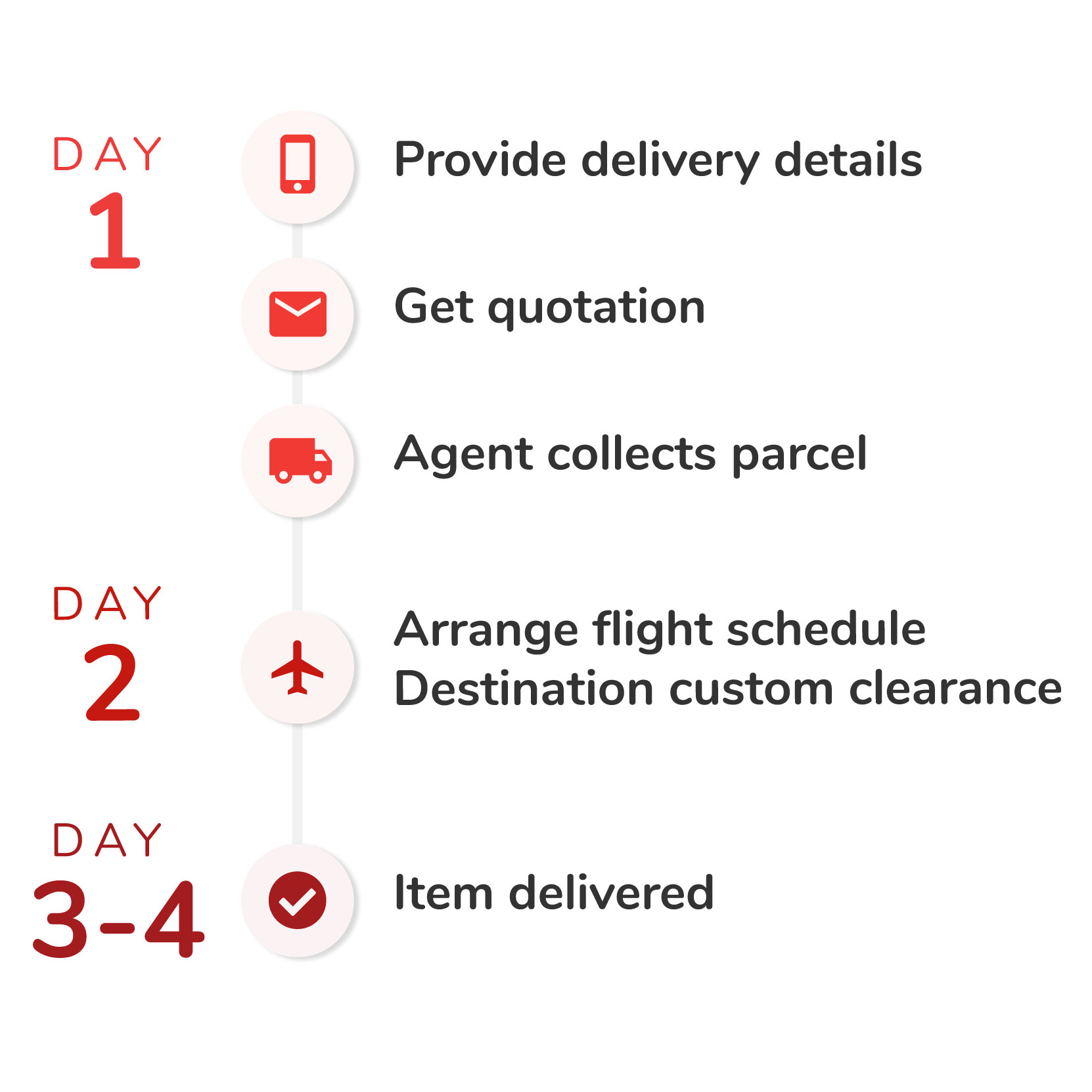 International Parcel Delivery Service