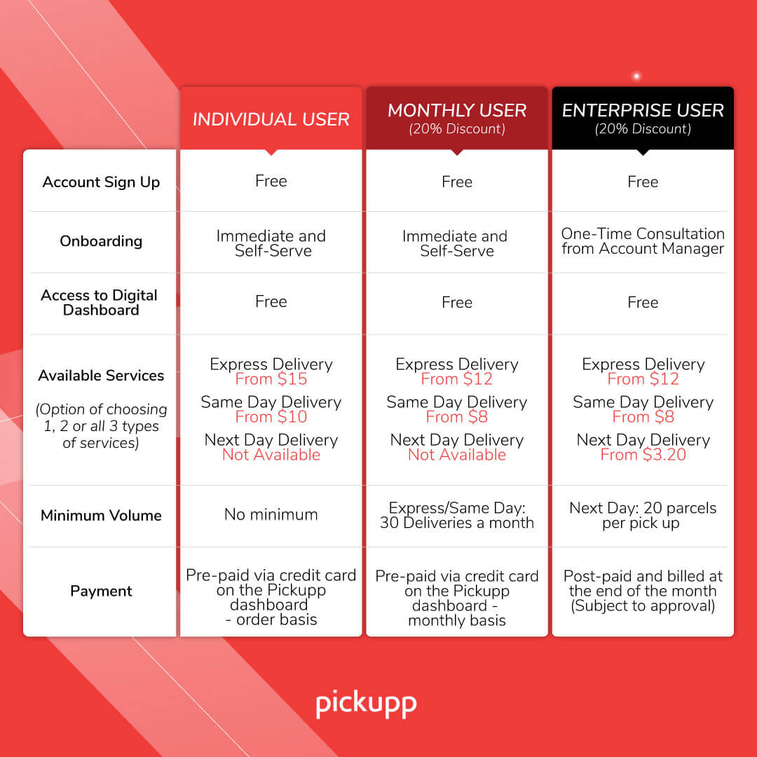 Delivery Prices Singapore
