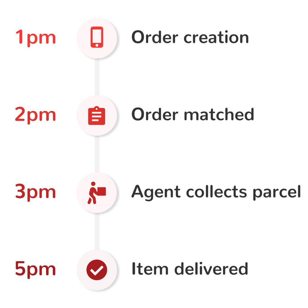 4-Hour On-Demand Courier