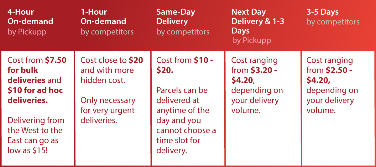 Pickupp vs Competitors: Why 4-Hours Same Day and Next Day Delivery is the Answer to Your Success