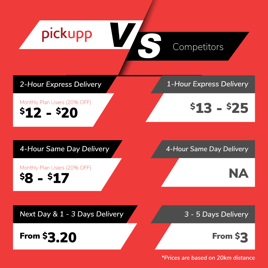 Fastest and Most Affordable Local Courier Service