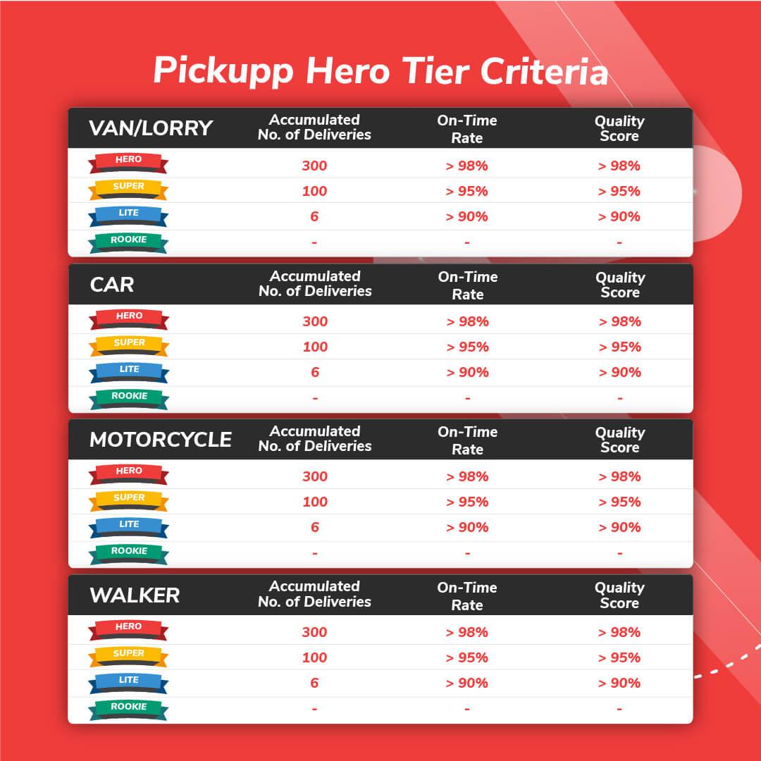 Pickupp Hero Criteria