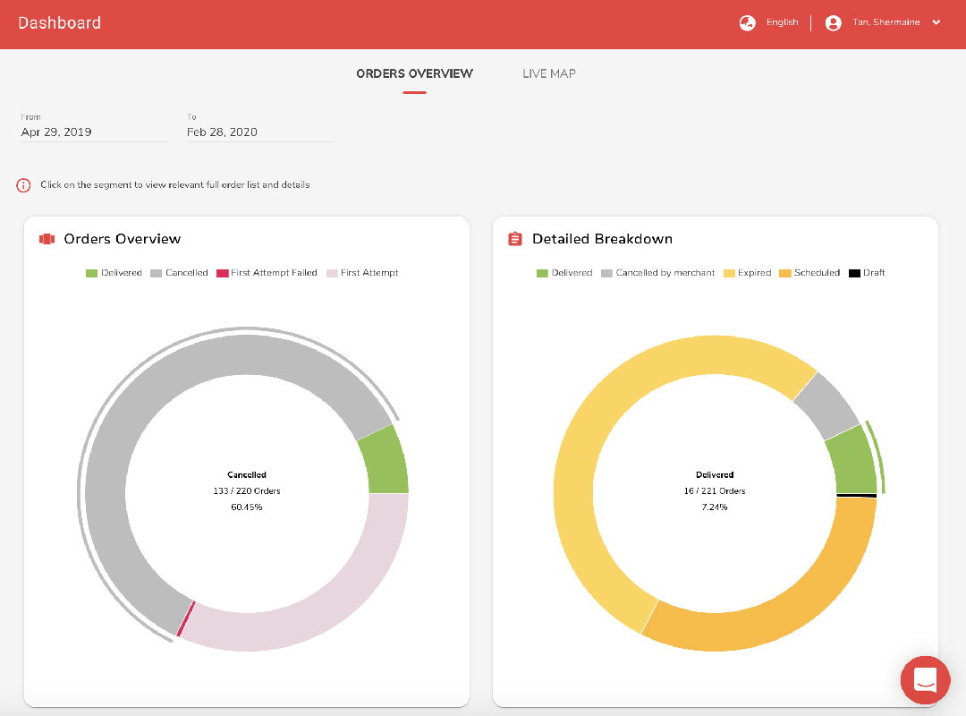 Delivery Orders Management and Analytics Dashboard