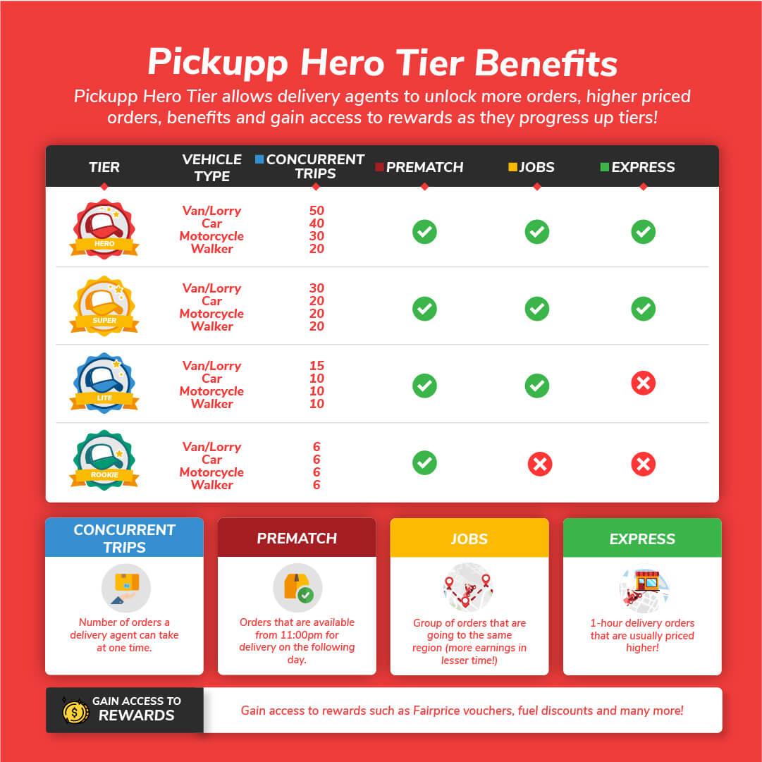 Pickupp Hero Tier Benefits